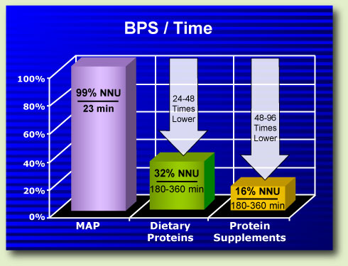 MAP has a much higher BPS compared to dietary proteins and whey, casein, soy